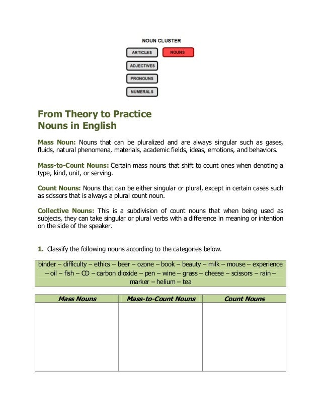 From Theory to Practice Nouns in English Mass Noun: Nouns that can be pluralized and are always singular such as gases, fl...