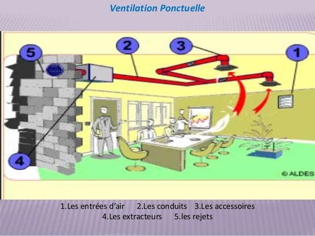 La ventilation dans les batiments for Ventilation cuisine gaz