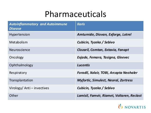 Product Mix of Novartis