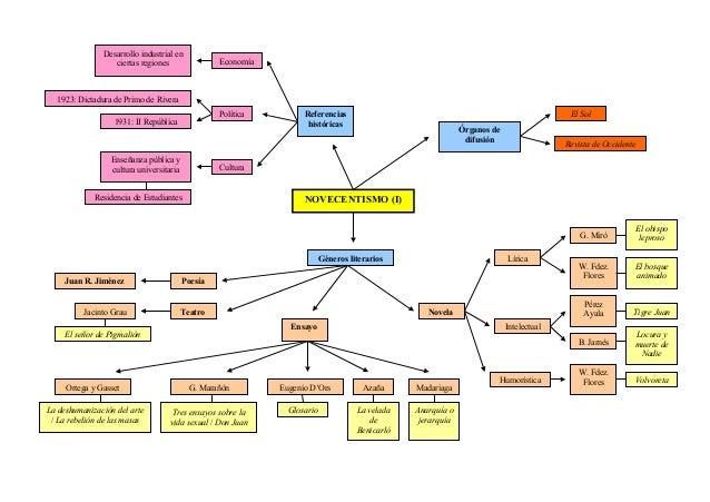 Novecentismo (esquema)