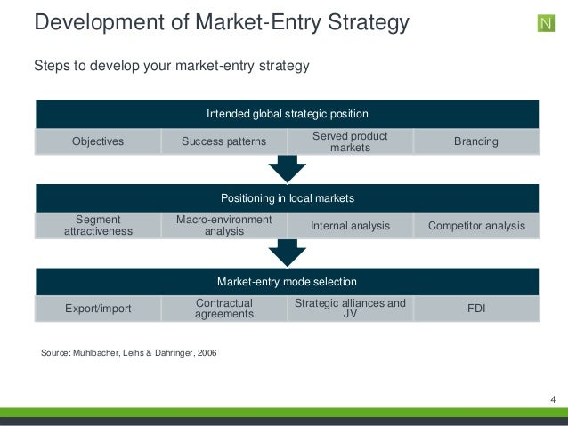 the various market entry strategies essay International business the following essay or dissertation on the topic of international 21 market entry strategies different researchers have defined.