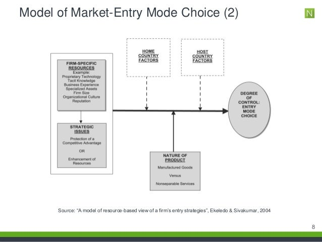 modes of market entry Types of entry mode – export mode export mode • firms products are manufactured in the domestic market or a third country and then transferred either directly or indirectly to the host market in establishing export channels a firm has to decide which functions will be the responsibility of the firm itself and which will be taken care of by .