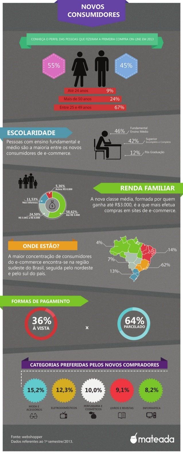 O perfil dos novos consumidores on-line