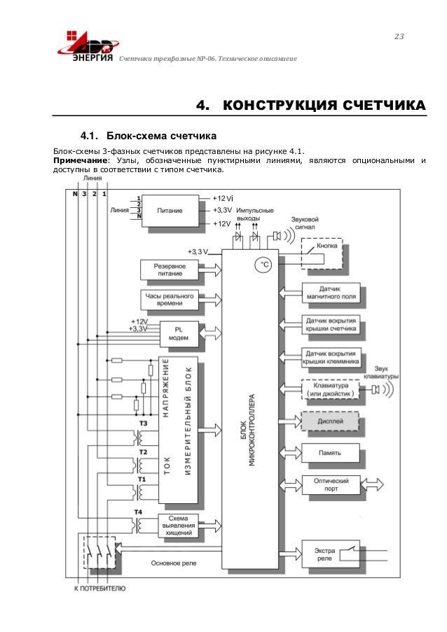 Блок-схема счетчикаБлок-схемы