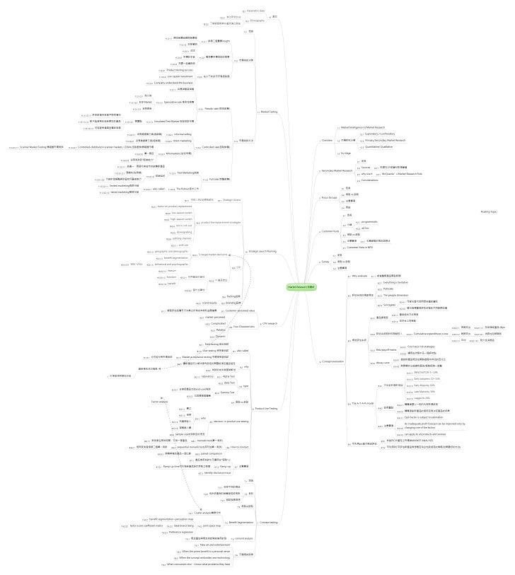NPDP Market Research 心智圖 (090320版)