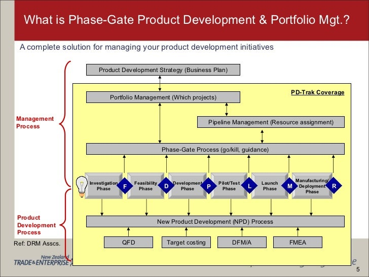 value engineering tools in the new product development process management essay A comprehensive approach to portfolio management to select new product development projects to maximize value,  used to support the portfolio management process.
