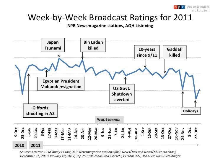 NP Week By Week Broadcast Ratings 2011