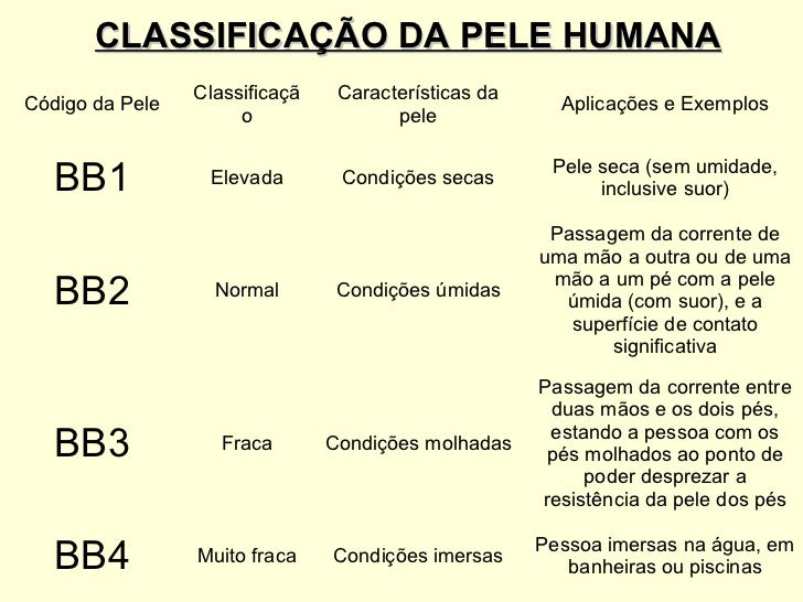 Pele Sintetica Humana Classificação da Pele Humana