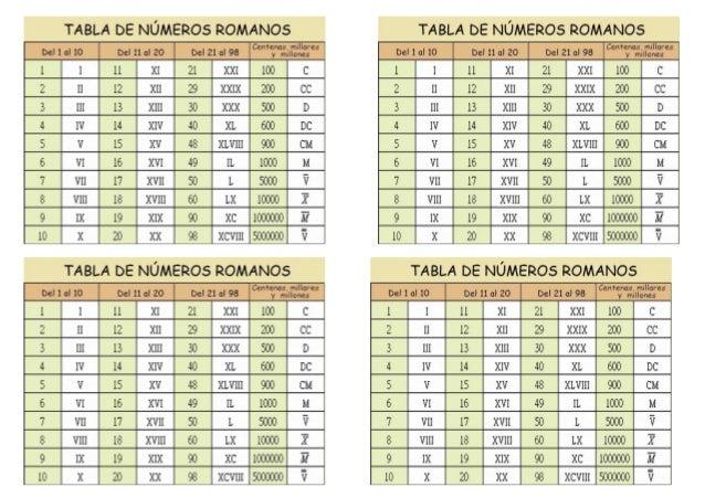 """TABLA DE NÚMEROS ROMANOS TABLA DE NÚMEROS ROMANOS C°""""*°y""""°ã1›7 ..."""