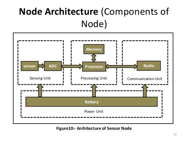 nano rk os Abstract: many sensor networking applications such as surveillance and environmental monitoring are time-sensitive in nature to support such applications, we design and implement nano-rk, a reservation-based real-time operating system (rtos) with multi-hop networking support for use in wireless .