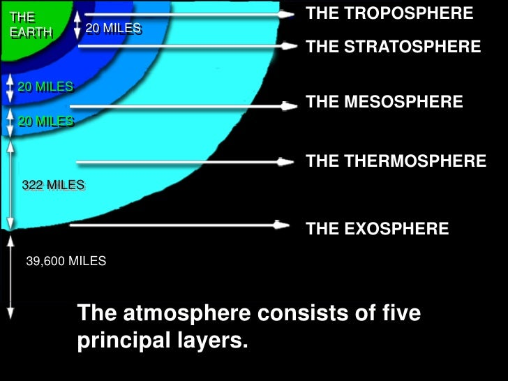 NS2 3.1 Our Atmosphere