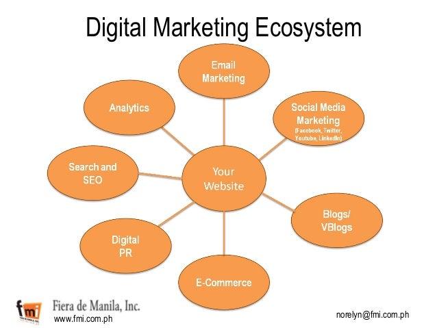 Social Media in Digital Marketing