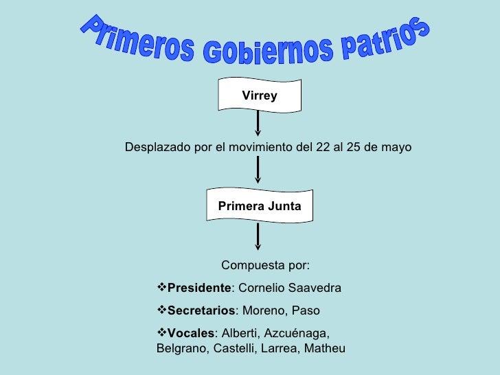 Primeros Gobiernos patrios Desplazado por el movimiento del 22 al 25 de mayo Virrey Primera Junta <ul><li>Compuesta por: <...