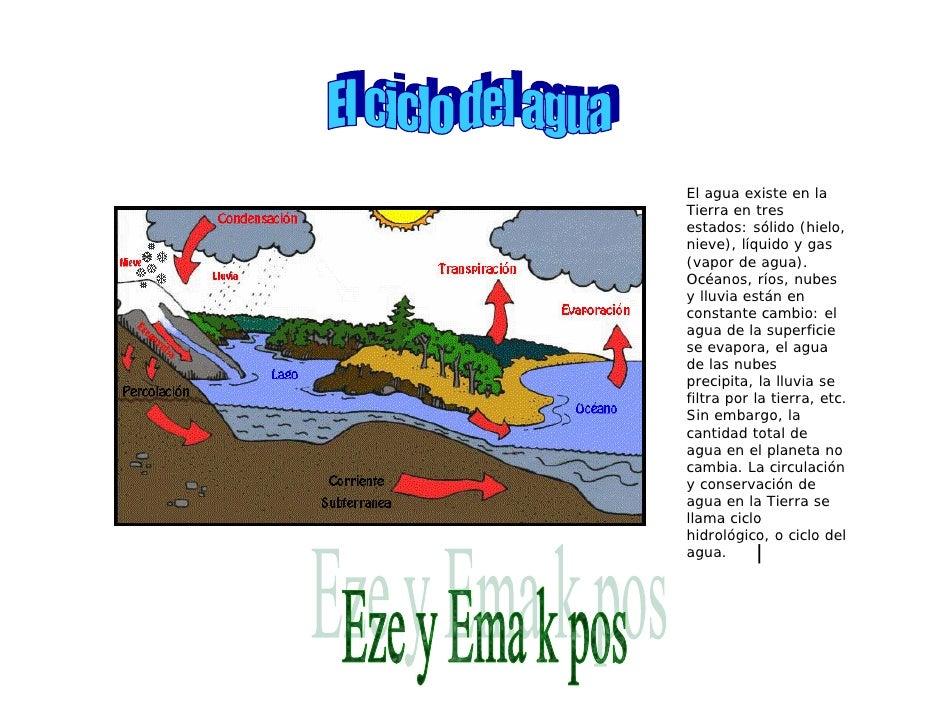 El agua existe en la Tierra en tres estados: sólido (hielo, nieve), líquido y gas (vapor de agua). Océanos, ríos, nubes y ...