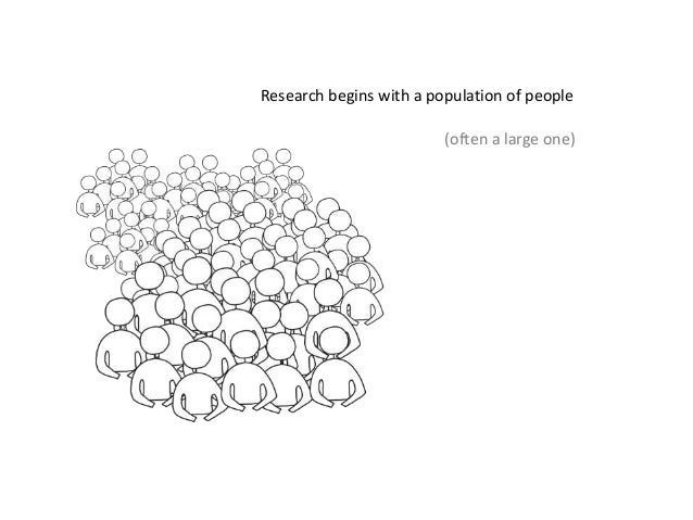 Research begins with a population of people (often a large one)