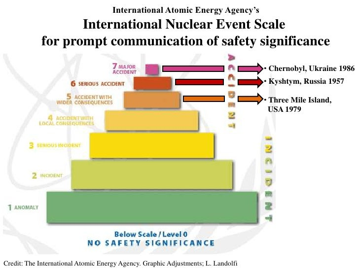 chernobyl nuclear disaster case study Keywords — nuclear weapons, nuclear energy, nuclear disasters  53) risk  factors are mainly based on the outcome of this life-span study as well as a  in  the case of chernobyl, in particular, the number of expected radiation induced.