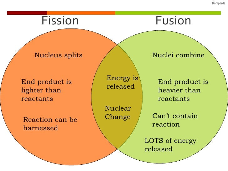 Fusion And Fission Worksheet : ABITLIKETHIS