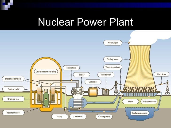 disadvantages of nuclear energy essay Nuclear energy is a comparatively new source of energy the first nuclear power plant was commissioned nuclear energy essay, nuclear energy research paper.