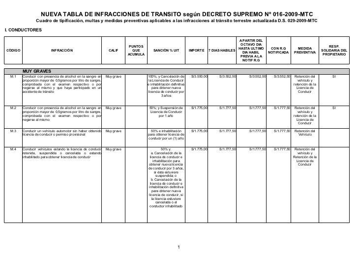 NUEVA TABLA DE INFRACCIONES DE TRANSITO según DECRETO SUPREMO Nº 016-2009-MTC                 Cuadro de tipificación, mult...
