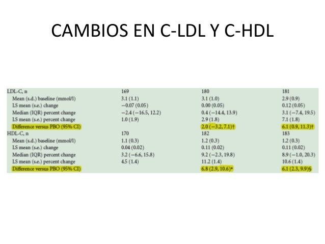 Nuevos fármacos en el tratamiento de la DM2. Su análisis