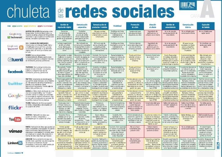 Mapa de las redes sociales +1