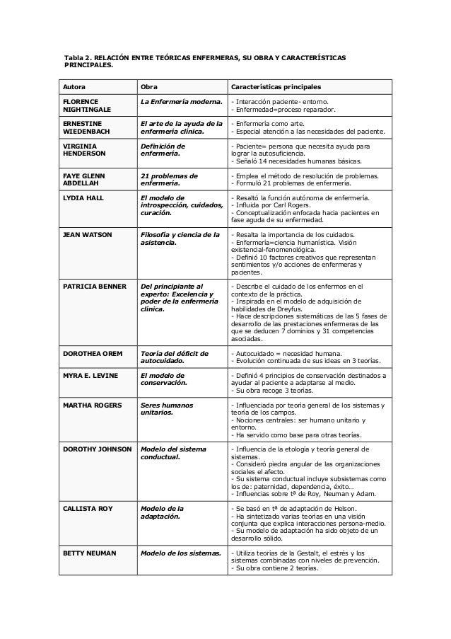 Tabla 2. RELACIÓN ENTRE TEÓRICAS ENFERMERAS, SU OBRA Y CARACTERÍSTICASPRINCIPALES.Autora Obra Características principalesF...