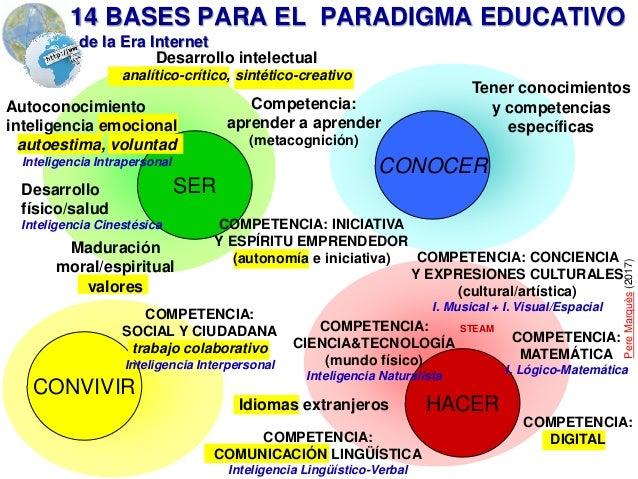 Perfilando  el nuevo paradigma educativo para la Era Internet (v. 6.0)