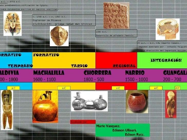 linea del tiempo culturas precolombinas
