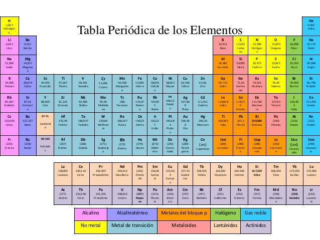 Tabla periodica completa no metales image collections periodic tabla periodica completa full hd images periodic table and tabla periodica completa full hd gallery periodic urtaz Choice Image