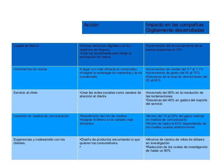 Capital de Marca <ul><li>Alinear esfuerzos digitales con los objetivos de negocio.