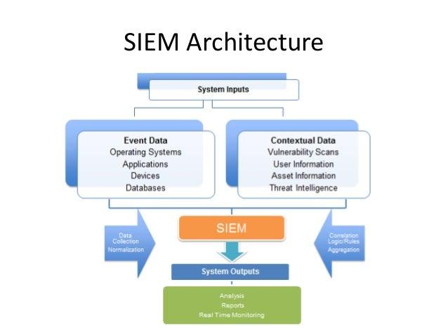 Siem Architecture