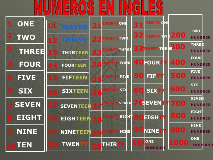numeros-en-ingles-2-728.jpg?cb ...