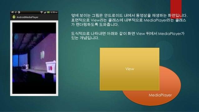 옆에 보이는 그림은 안드로이드 내에서 동영상을 재생하는 화면입니다. 표면적으로 View라는 클래스에 내부적으로 MediaPlayer라는 클래스 가 렌더링하도록 도와줍니다. 도식적으로 나타내면 아래와 같이 화면 View ...