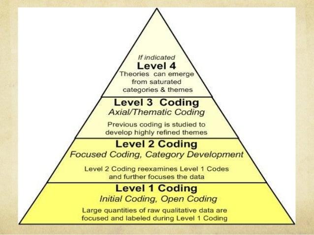 theoretical sampling qualitative research