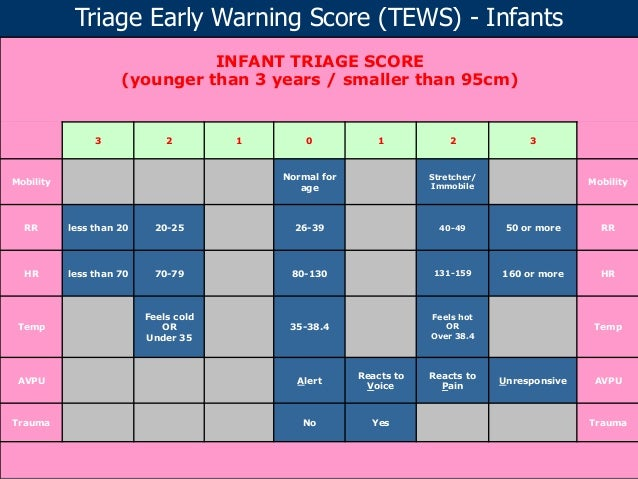 Early Warning Score System Triage Early Warning Score
