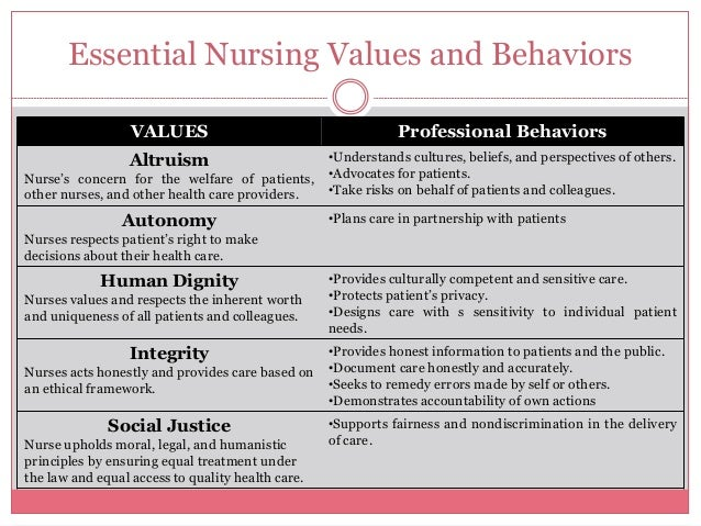 professional values in nursing The nursing education  (2) are there any differences of professional values among the iranian nursing considering the demographic characteristics of the participants research methodology this was a non-experimental descriptive research investigating the professional values of bsc nursing students in their last clinical courses.