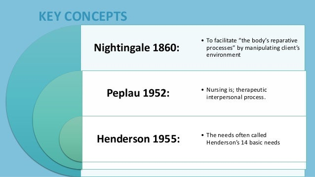 metaparadigm as related to the theory All of these are a variety of valuable approaches towards nursing practice and pertain to the metaparadigm theories of nursing a theory must work  related essays.