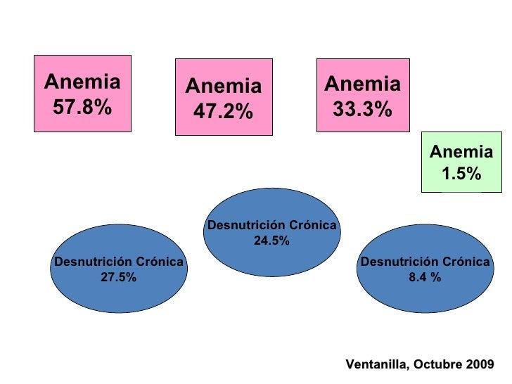 Ventanilla, Octubre 2009 Anemia 57.8% Anemia 47.2% Anemia 33.3% Desnutrición Crónica 27.5% Desnutrición Crónica 24.5% Desn...