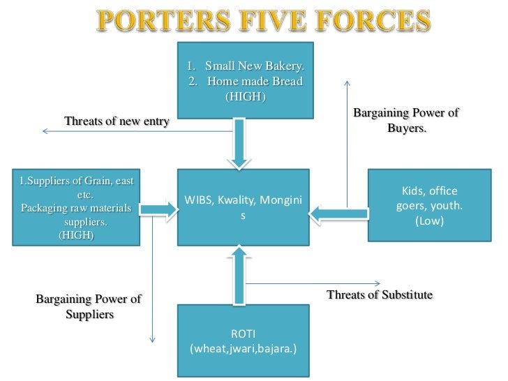 analysis bargaining power of buyers commerce essay This essay walmart porter's 5 forces analysis and other 64,000+ term papers  ð²ð'ñž the bargaining power of buyers: low pressure.