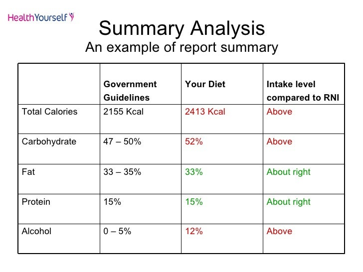 diet analysis paper 1 how does your daily caloric intake stack up compared to what is recommended unfortunately, after completing my diet analysis, i found out that my daily caloric.