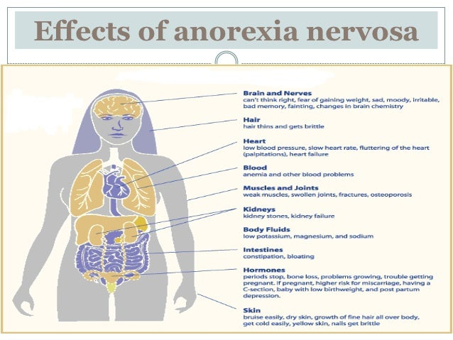 effects of anorexia nervosa Anorexia and bulimia and the effects on your teeth august 14, 2015 eating disorders are bad news for teeth  refer to anorexia nervosa: treatment, .