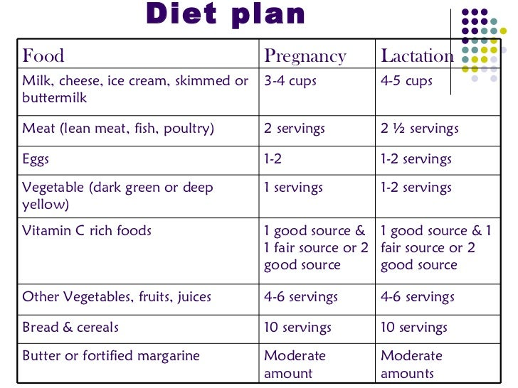 Meal Plan After Bariatric Surgery