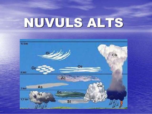 NUVULS ALTS