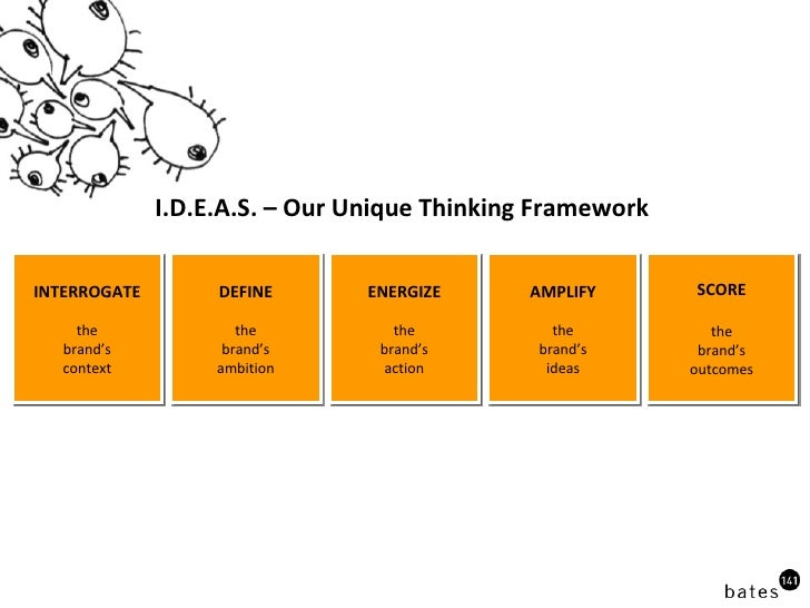I.D.E.A.S. – Our Unique Thinking Framework  INTERROGATE the brand's context DEFINE the brand's ambition ENERGIZE the brand...