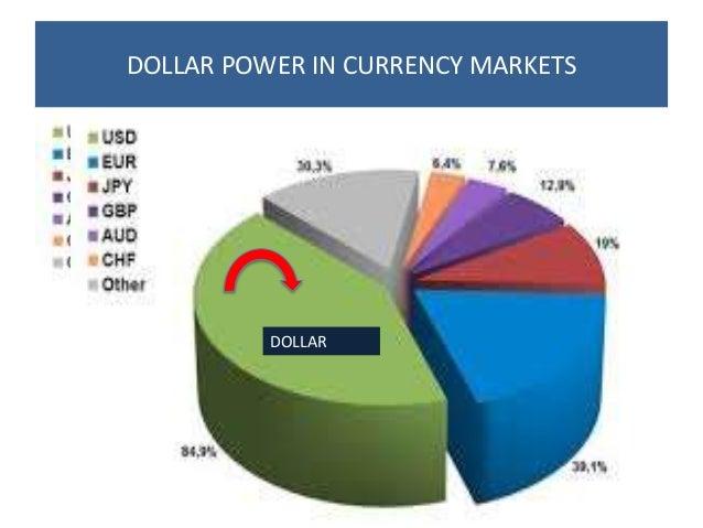 DOLLAR POWER IN CURRENCY MARKETS DOLLAR