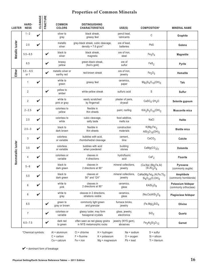 Characteristic Properties of Minerals Properties of Common Minerals