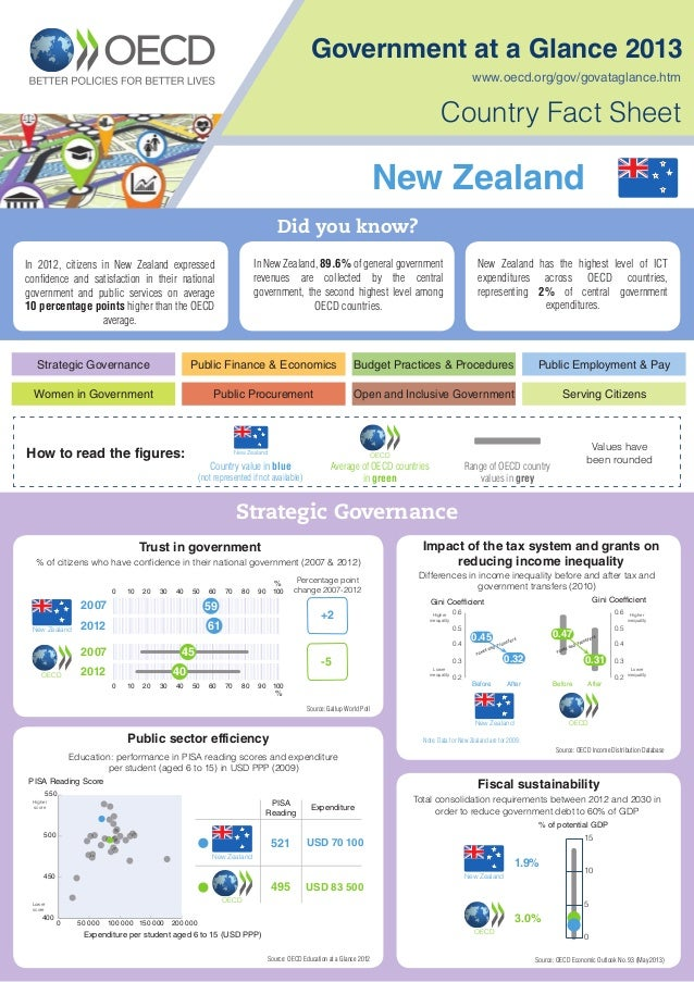 Government at a Glance 2013, Country Fact Sheet: New Zealand