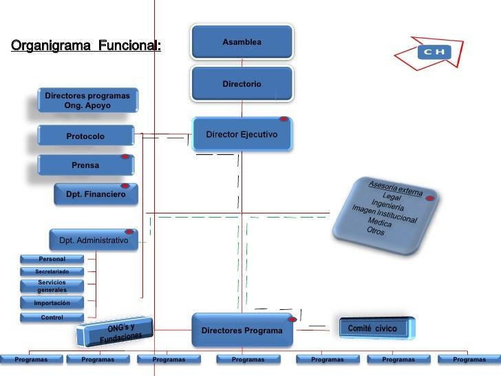Organigrama  Funcional: Directorio Directores programas Ong. Apoyo Dpt.  Financiero Dpt.  Administrativo Directores   Prog...