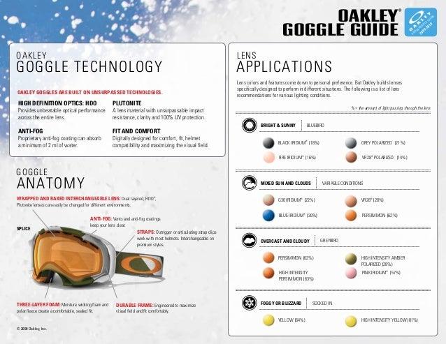Oakley Goggle Lens Guide