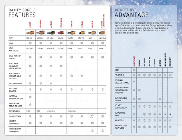 Eyeglass Frame Measurement Chart : Oakley Goggle Guide